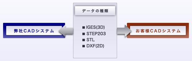 2D→3Dデータへ 、または 3DCADデータ→3DCAMデータへ